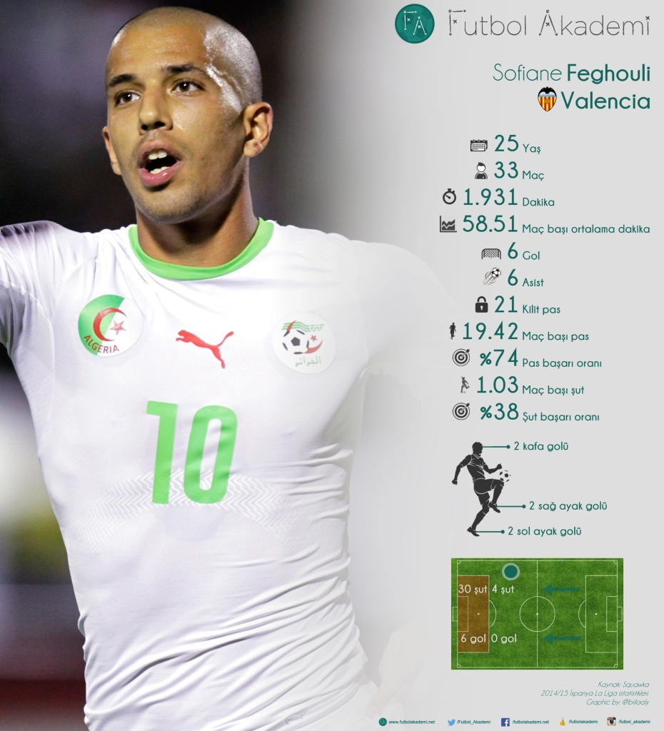 Algeria's Feghouli celebrates after scoring a goal against Ethiopia during their African Nations Cup qualifying soccer match in Blida