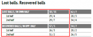 Lost-Recovered Balls bjk