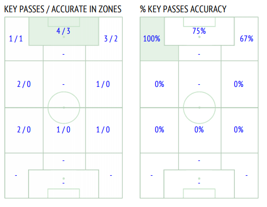 key passes for inter