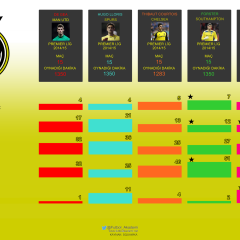 İnfografik | Premier Lig'de Hangi Kaleci Daha İyi?