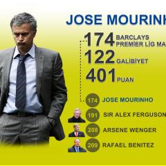 İnfografik   Jose Mourinho'dan Bir Rekor Daha!