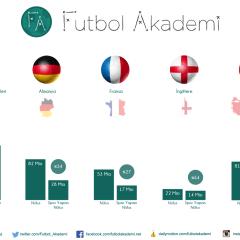 İnfografik   Ülkelerin Nüfus ve Sporcu Sayıları