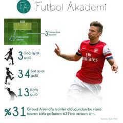 Giroud'un Arsenal'deki 50. golü!