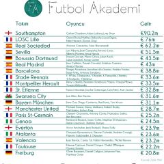 Futbol Akademileri ve Kulüplere Finansal Getirileri
