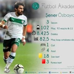 Fenerbahçe'nin Yeni Transferi Şener Özbayraklı