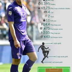 Mario Gomez'in Geçen Sezon Serie A Performansı