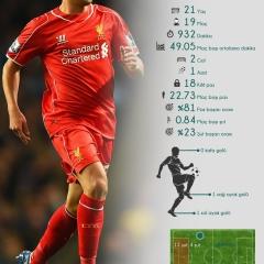 Fenerbahçe'nin Yeni Transferi Lazar Markovic'in 2014/15 İngiltere Premier Ligi istatistikleri