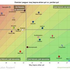 Premier Lig 26. hafta analizi