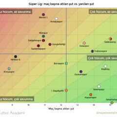 Türkiye Süper Ligi 21. hafta analizi
