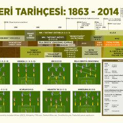 Futbol taktikleri tarihçesi
