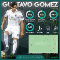 Fenerbahçe'nin hedefi: Gustavo Gomez