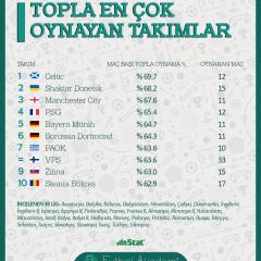 Avrupa'nın en çok topla oynayan takımları