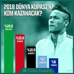 2018 Dünya Kupası'nı kim kazanacak?