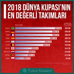 Dünya Kupası'na katılacak en değerli takımlar