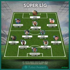 Süper Lig'de 18. haftanın ilk 11'i