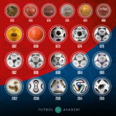 Dünden Bugüne Dünya Kupası Topları