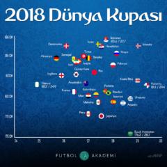 2018 Dünya Kupası Öncesi Takımların Ortalamaları