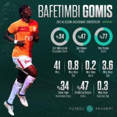 Gomis'in 2017/18 Sezonu İstatistikleri
