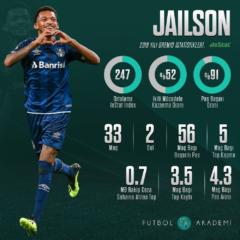 Fenerbahçe'nin Yeni Transferi Jailson