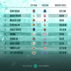 Süper Lig'in En Pahalıları