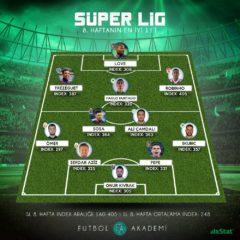 Türkiye Süper Lig'de 8. haftanın 11'i