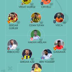 Türkiye Süper Ligi 11. haftanın en iyi ilk 11'i